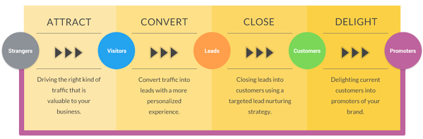 inbound-marketing-methodology-socialcore