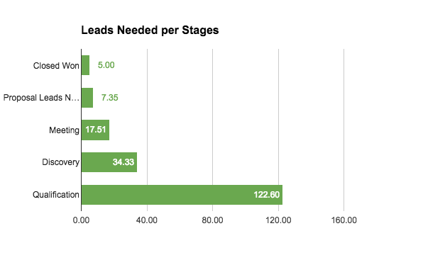 leads-needed-per-stage-pipeline
