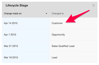 hubspot-lifecycle-stage-sync-with-salesforce