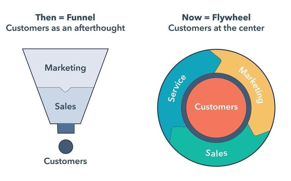 marketing funnel is dead the flywheel is here