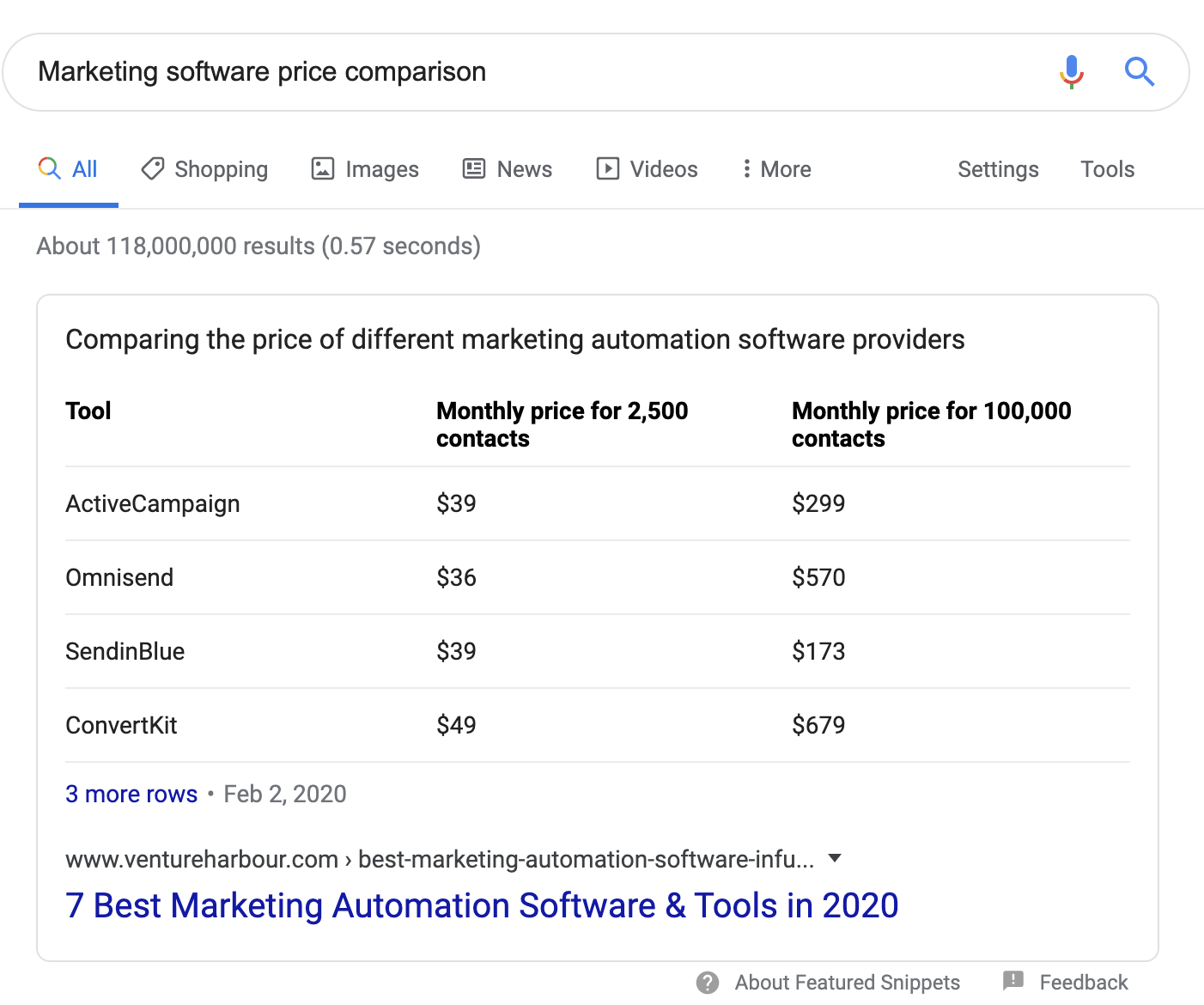marketing software price comparison