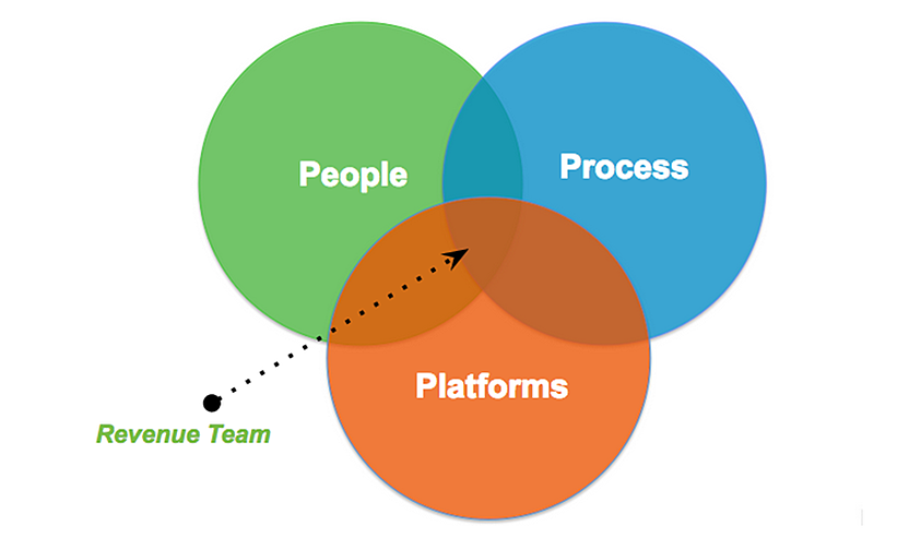revenue-team-pipeline-process