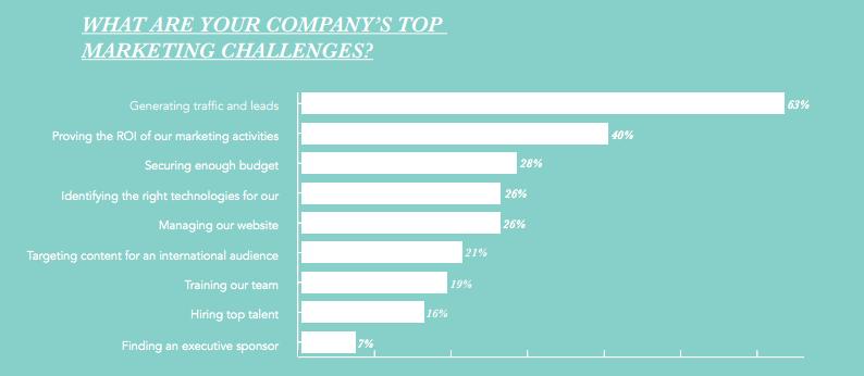 top-marketing-challenges