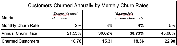 Customers Churned Annually By Monthly Churn Rate Table