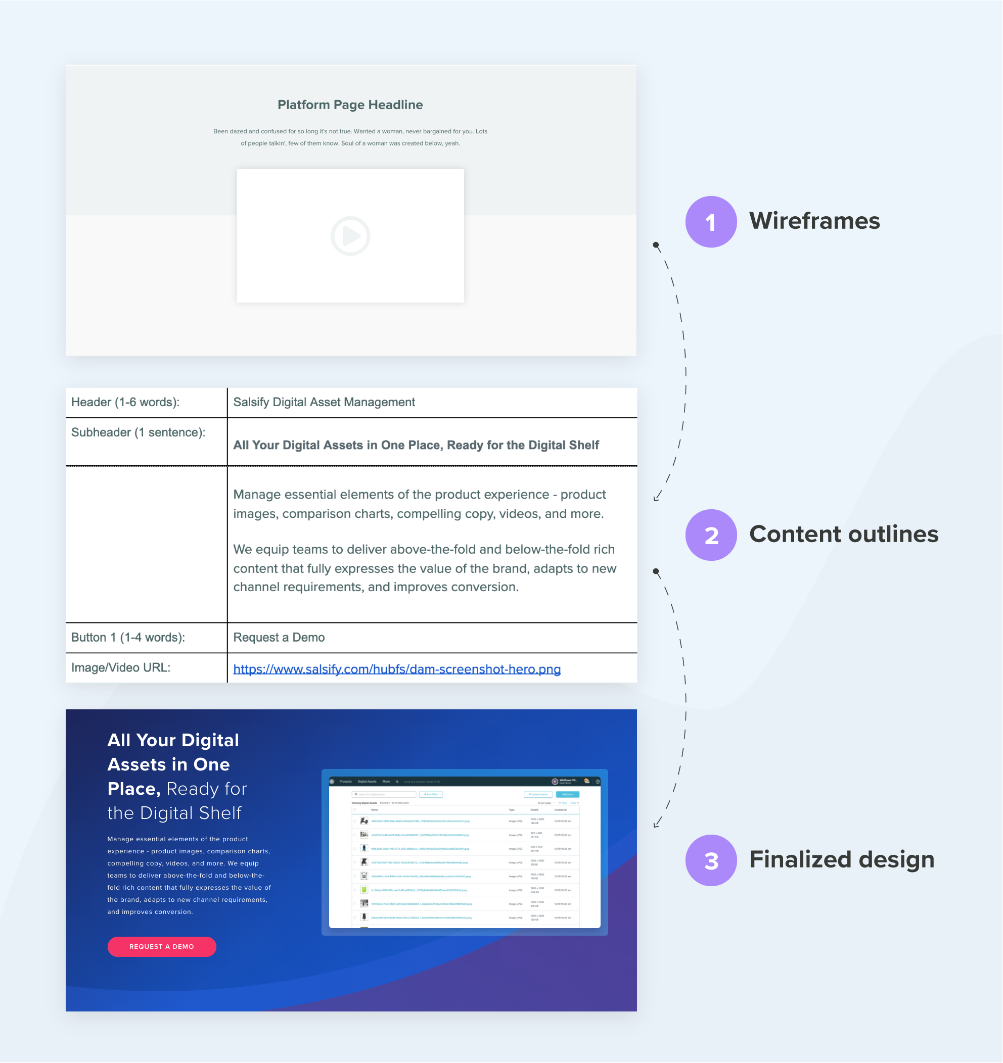 Infographic shows website content outlines come after wireframes and before finalized design