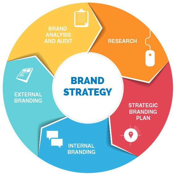 6 questions to ask to improve your brand strategy
