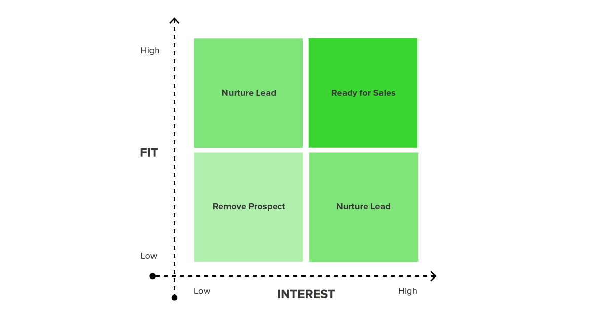 fit-interest-matrix