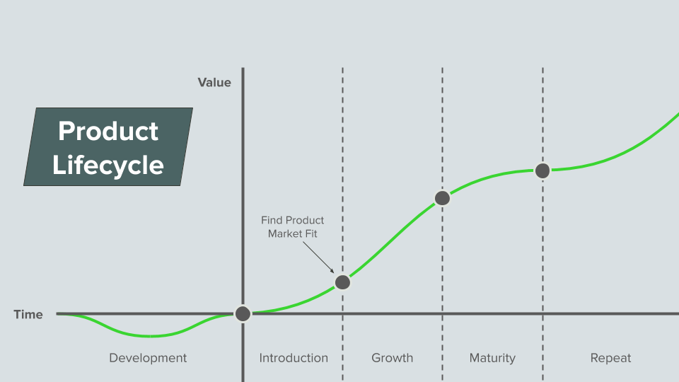 Graph of product lifecycle