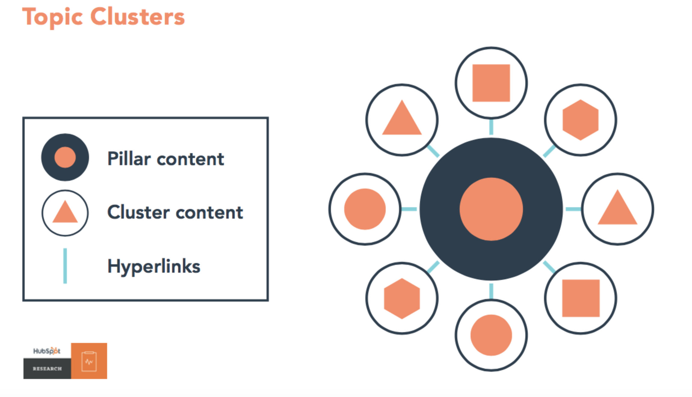 hubspot_topic_clusters