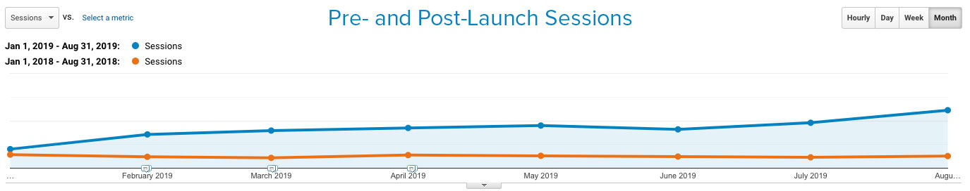 a_graph_showing_damotechs_sessions_both_pre_and_post_launch