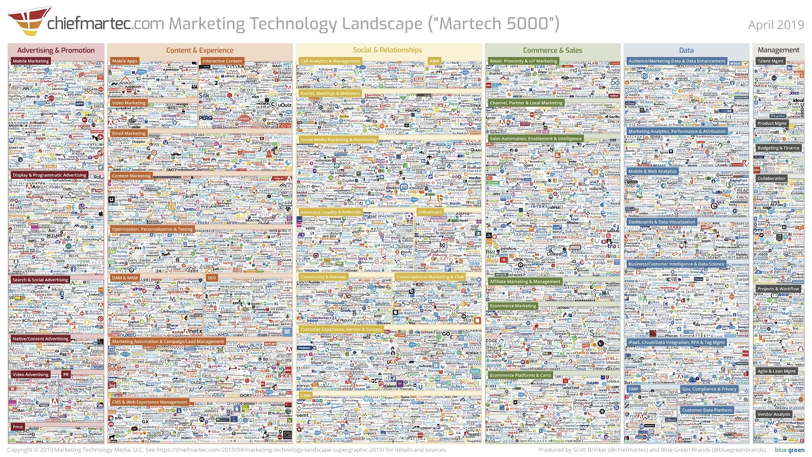 a_picture_of_all_of_the_marketing_software_companies_the_martech_5000