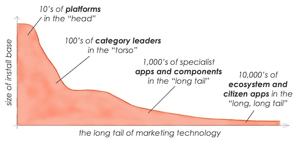 the_long_tail_of_martech