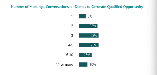 number_of_meetings_conversations_or_demos_to_generate_qualified_opportunity