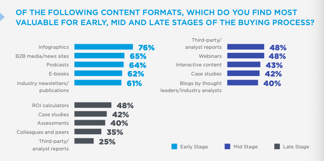 most_valuable_content_formats_for_each_stage_of_the_bying_process