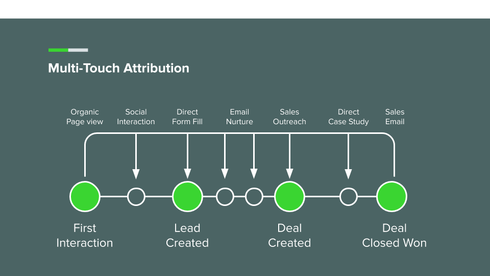 multi_touch_attribution_timeline_highlighting_key_touchpoints