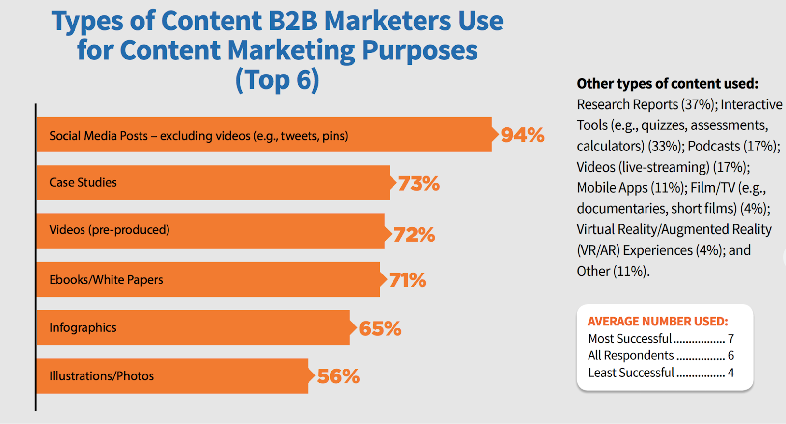 types_of_content_b2b_marketers_use_for_content_marketing_purposes_social_media_pposts_case_studies_video_ebooks_and_white_papers_infographics_illustrations_and_photos