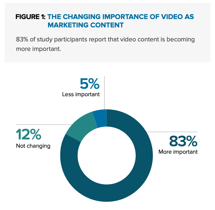 the_changing_importance_of_video_as_marketing_content