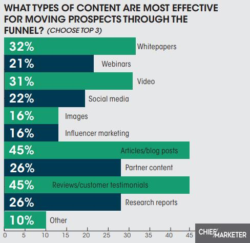 what-types-of-content-are-more-effective